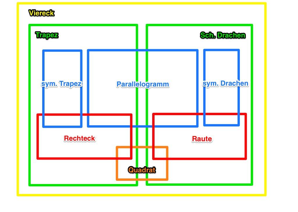 l u00f6sung von zusatzaufgabe 1  sose 13   u2013 geometrie