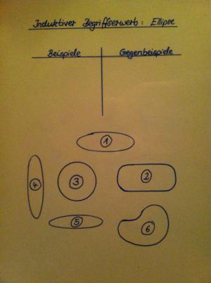 Ideen zur Begriffserarbeitung – Geometrie-Wiki